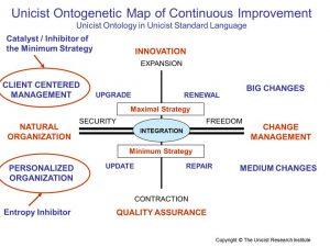 Unicist Continuous Improvement1