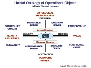 Unicist Operational Objects for Business Processes