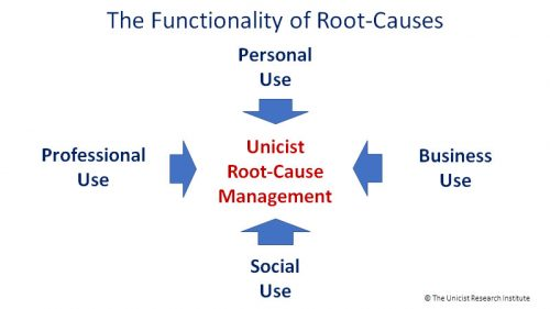 The Breakthrough of Root Cause Management