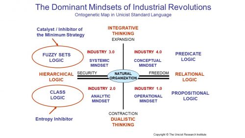 Industrial Revolution and Mindsets