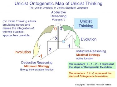 Unicist Thinking