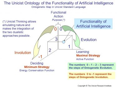 Functionality of Artificial Intelligence
