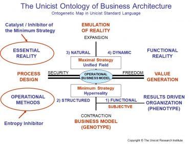 Unicist Business Architecture