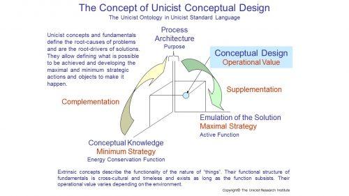 Unicist Conceptual Design