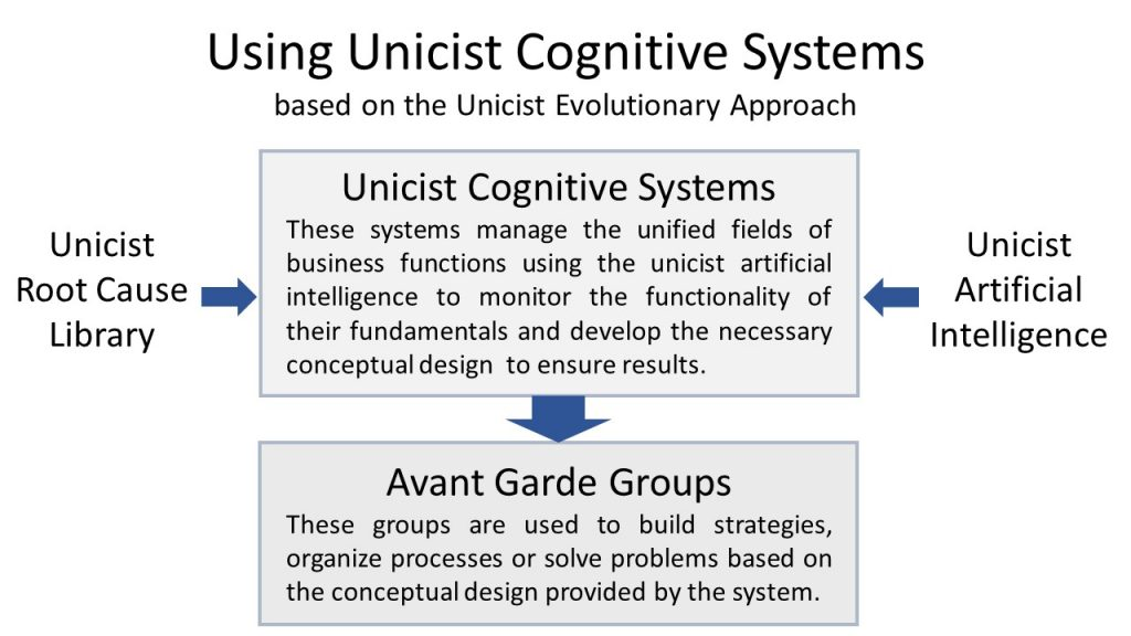 Using Unicist Cognitive Systems