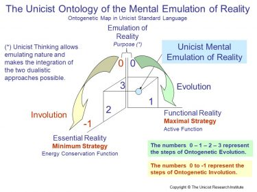 Mental Emulation of Reality