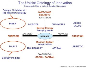 Unicist Innovation Strategy