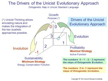 Why an Evolutionary Approach?