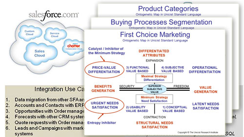 Market Lab - Process Designer