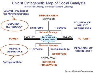 Social Catalysts