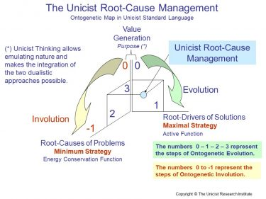Unicist Root-Cause Management