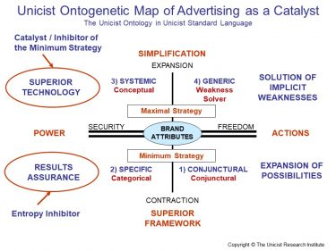Advertising as a Catalyst