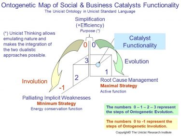 Social & Business Catalysts Functionality