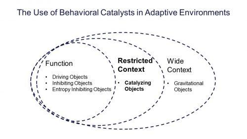 Behavioral Catalysts