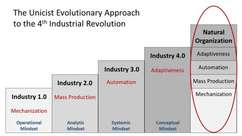 4th Industrial Revolution and mindsets