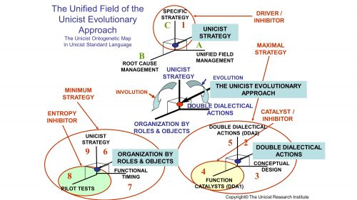 The Unified Field of the Unicist Evolutionary Approach