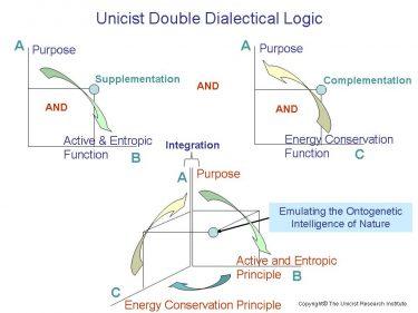 Unicist Double Dialectical Logic