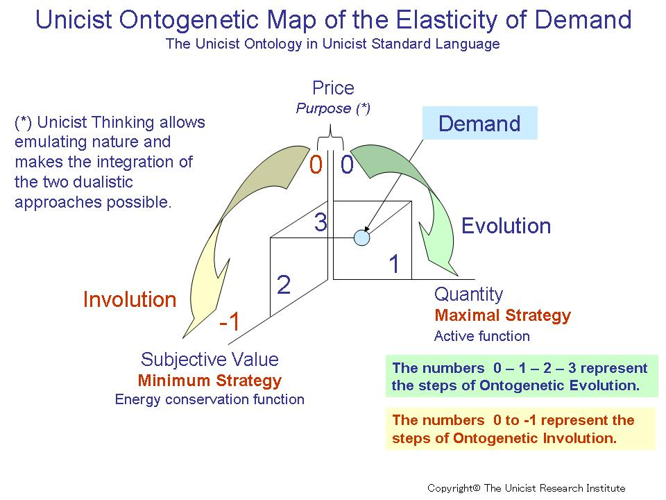 value innovation the strategic logic of Digital innovation involves an articulated value proposition ie, a customer segmentation including strategic pricing and positioning of the product portfolio, dynamic bundling of product units, and carefully negotiated commissions to channel owners.