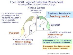 Business Residencies