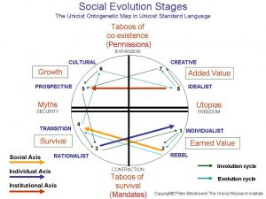 Social Evolution Stages