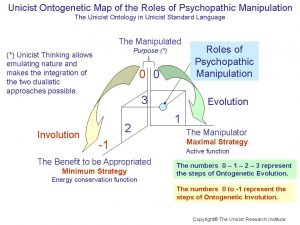 Roles of Psychopathic Manipulation