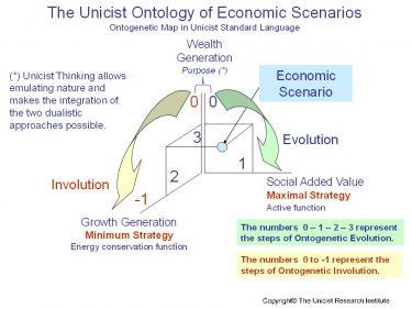 The Structure of Unicist Economic Scenarios