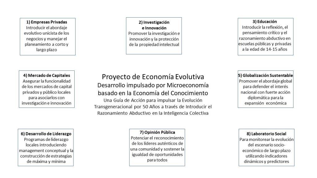 Estructura del Desarrollo impulsado por Microeconomia