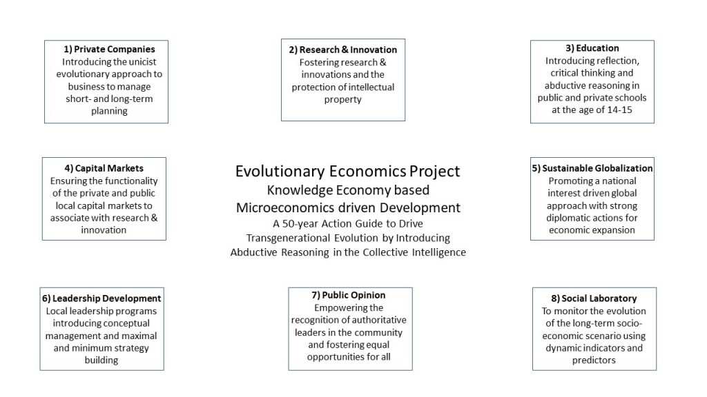 Structure of Microeconomics driven Development