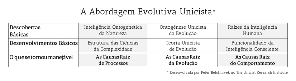 Abordagem Evolutiva Unicista