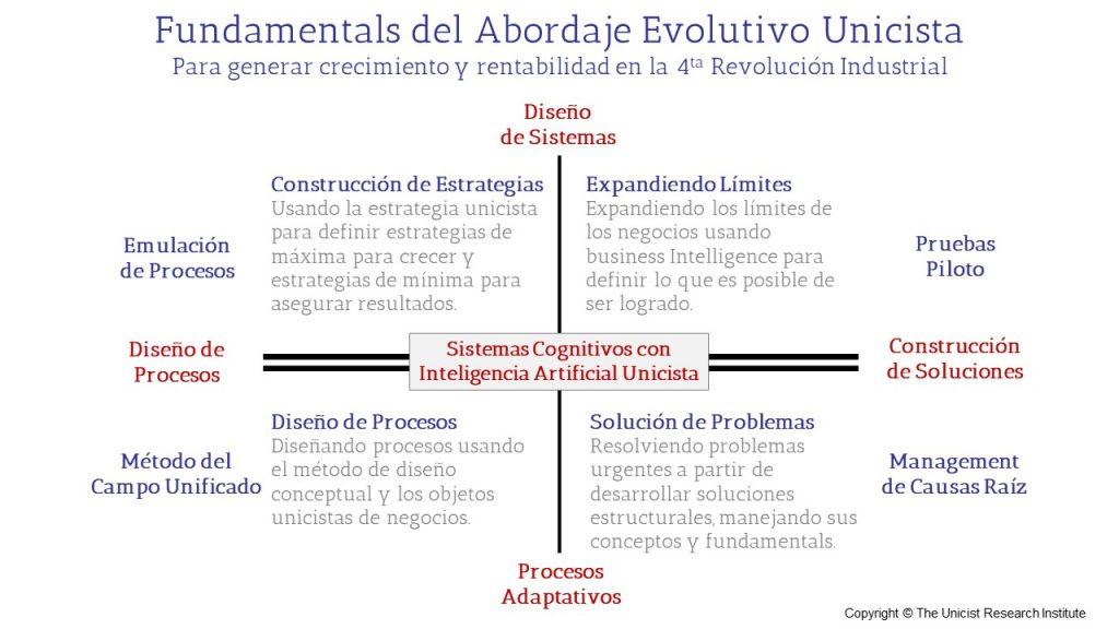 Los Fundamentals del Abordaje Evolutivo Unicista