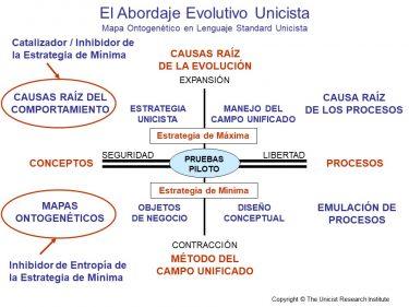 Abordaje Evolutivo Unicista