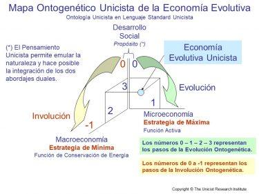 Economía Evolutiva Unicista