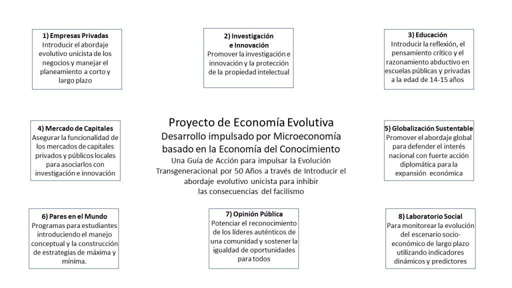 Proyecto de Economia Evolutiva