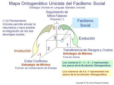 Facilismo Social
