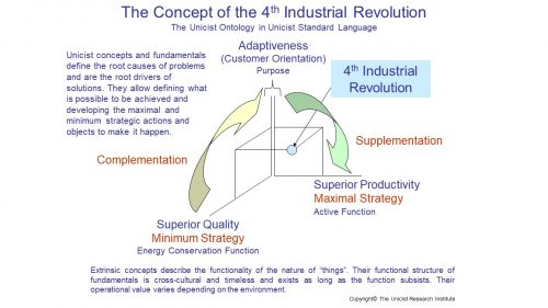 4th Industrial Revolution Concept