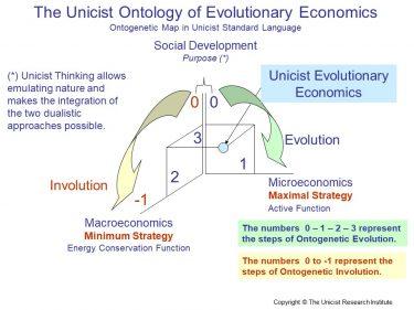 Unicist Evolutionary Economics