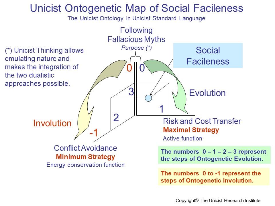 Social Facileness