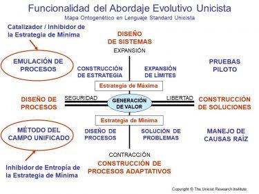 Funcionalidad del Abordaje Evolutivo Unicista