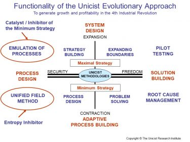 Functionality of the Unicist Evolutionary Approach