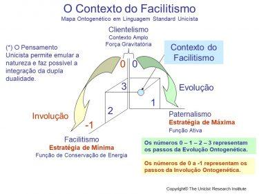 Contexto do Facilitismo