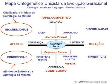 Evolucao Geracional