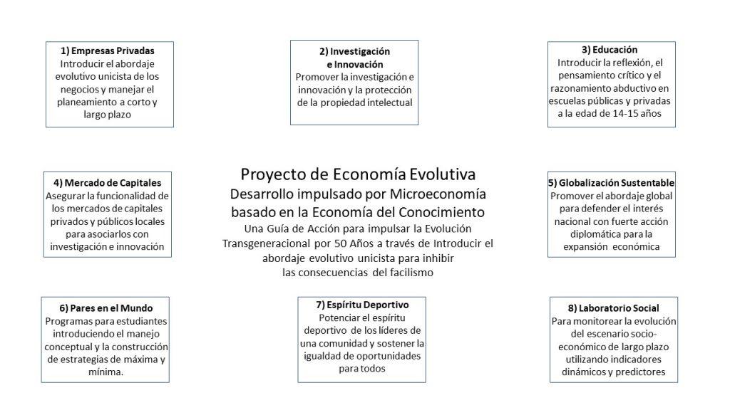 Desarrollo Impulsado por la Microeconomía