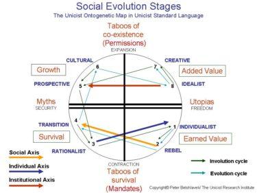 Social Evolution Stages