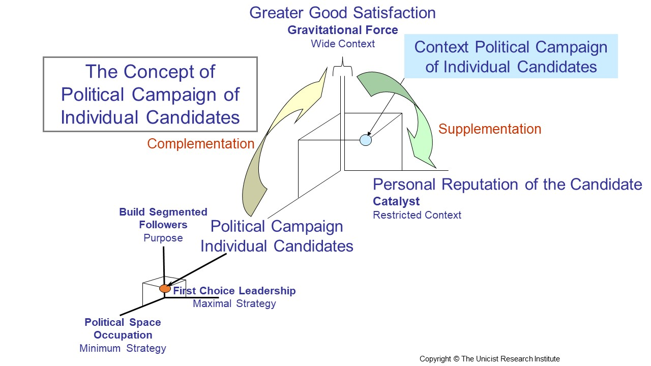 Political Campaign of Individual Candidates