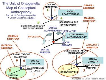 Conceptual Anthropology