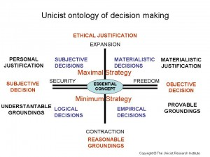 Unicist Ontology of decision making