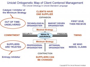 Client Centered Management (CCM)