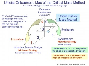 Unicist Critical Mass Method
