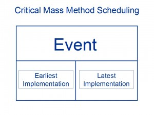 Critical Mass Method Scheduling