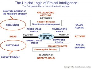 Ethics is a human intelligence that gives support to the individual's capacity to adapt to an environment. Ethical intelligence is the basis for: added value generation, individuals influence on the environment, time management, strategic planning capacity and focusing.